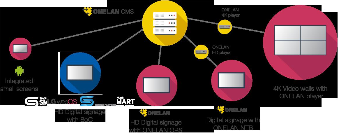 Schematische Darstellung einer Client-Server-Infrastruktur für Digital Signage Lösungen