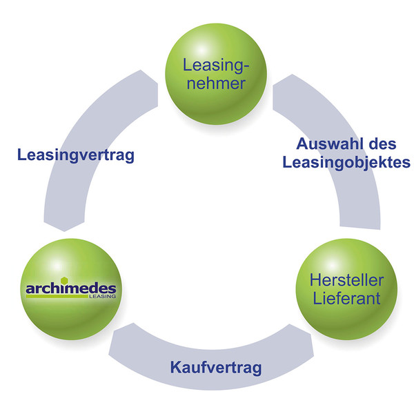 So funktioniert Archimedes Leasing