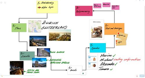 SIGNAMEDIA Kollaborationssoftware, Quelle: IBV Informatik AG, 8906 Bonstetten, Schweiz