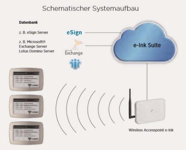 SIGNAMEDIA Digitales Türschild Schema, Quelle: Kindermann GmbH, 97246 Eibelstadt, Deutschland